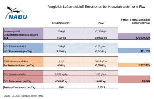 Schadstoffausstoß - Vergleich Kreuzfahrtschiff - PKW © NABU
