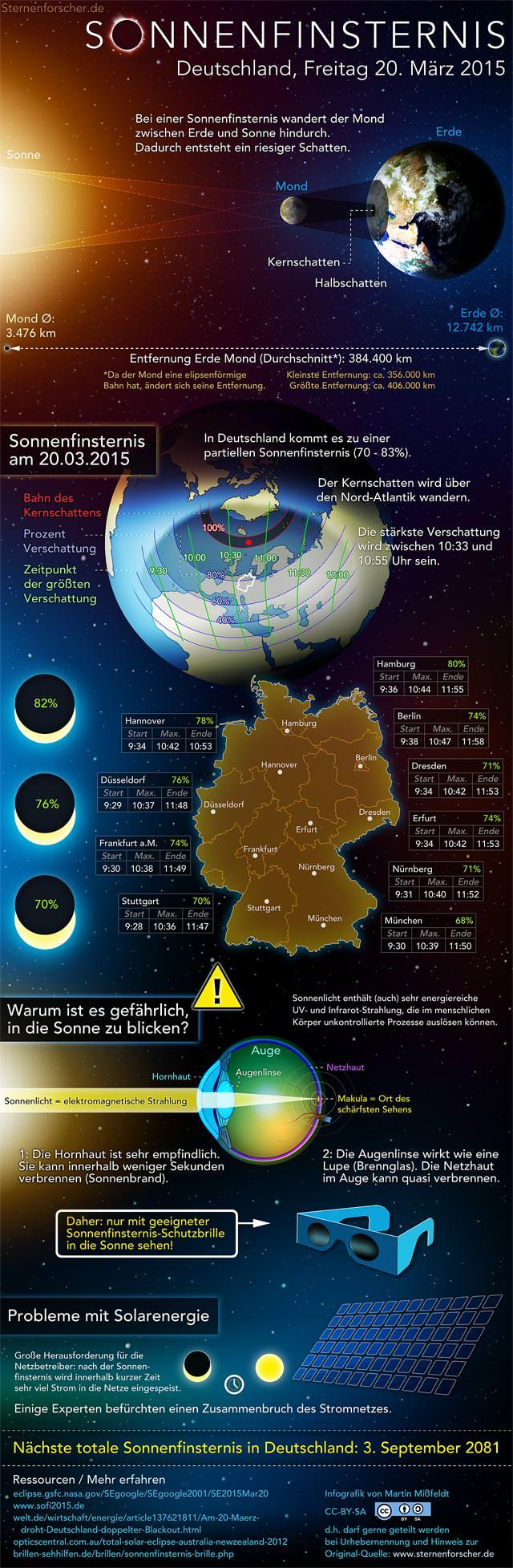 Infografik zur Sonnenfinsternis